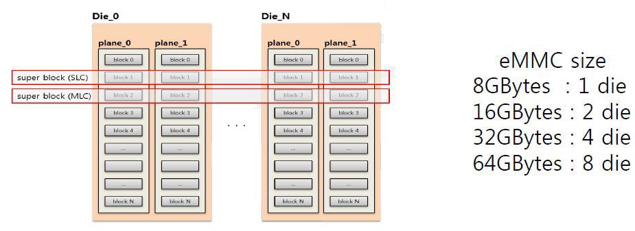 eMMC & UFS FTL (5)
